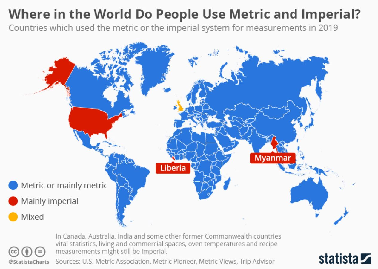 Metric System World Wide